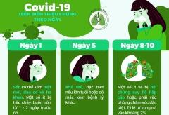 Những người có nguy cơ cao bị đe dọa bởi COVID-19