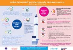 Tiêm vaccine Covid-19 và những thông tin cần biết