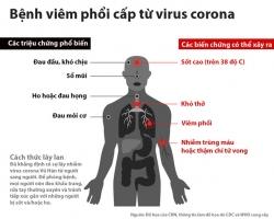Nhiễm Sars-Cov-2 (Corona chủng mới) có thể lây cho người khác sau bao lâu?
